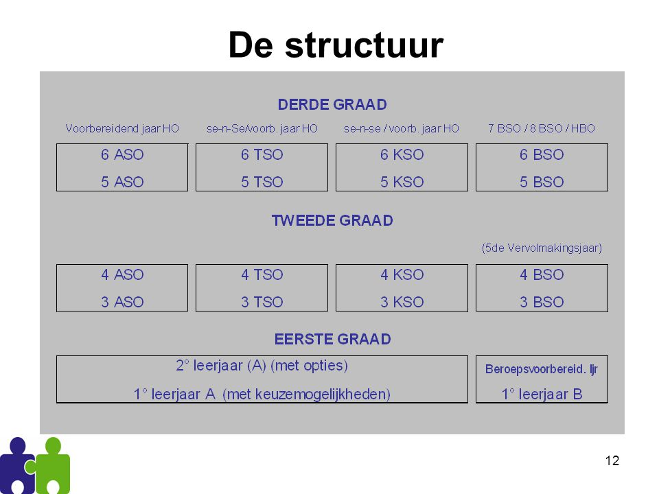 De structuur