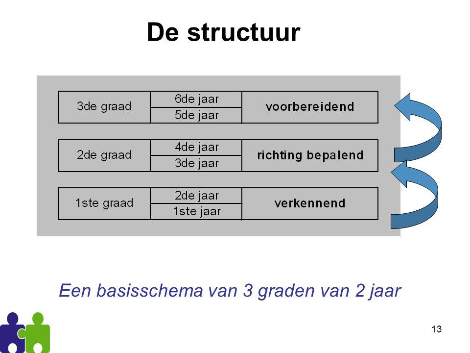 De structuur Een basisschema van 3 graden van 2 jaar