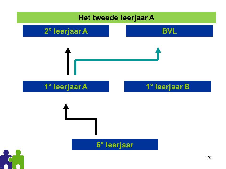Het tweede leerjaar A 2° leerjaar A BVL 1° leerjaar A 1° leerjaar B 6° leerjaar