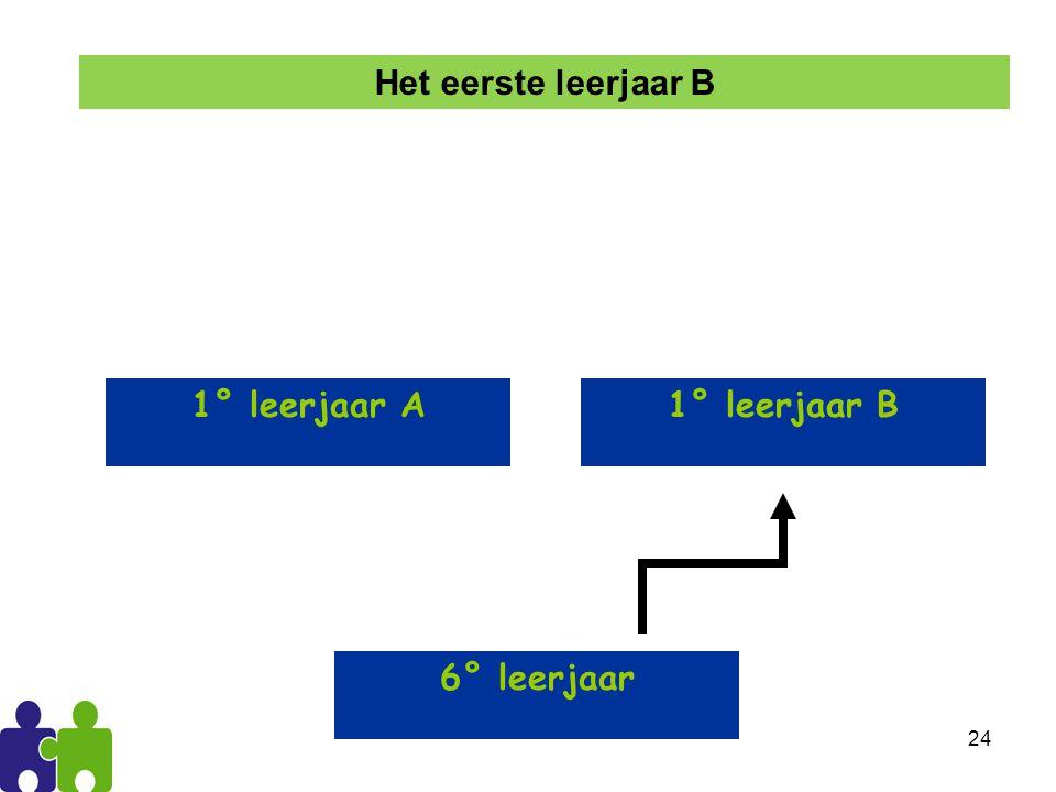 Het eerste leerjaar B 1° leerjaar A 1° leerjaar B 6° leerjaar