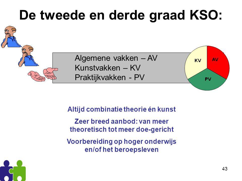 De tweede en derde graad KSO: