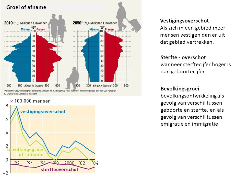 Groei of afname Vestigingsoverschot Als zich in een gebied meer mensen vestigen dan er uit dat gebied vertrekken.