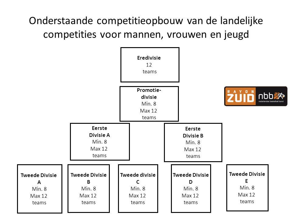 Onderstaande competitieopbouw van de landelijke competities voor mannen, vrouwen en jeugd
