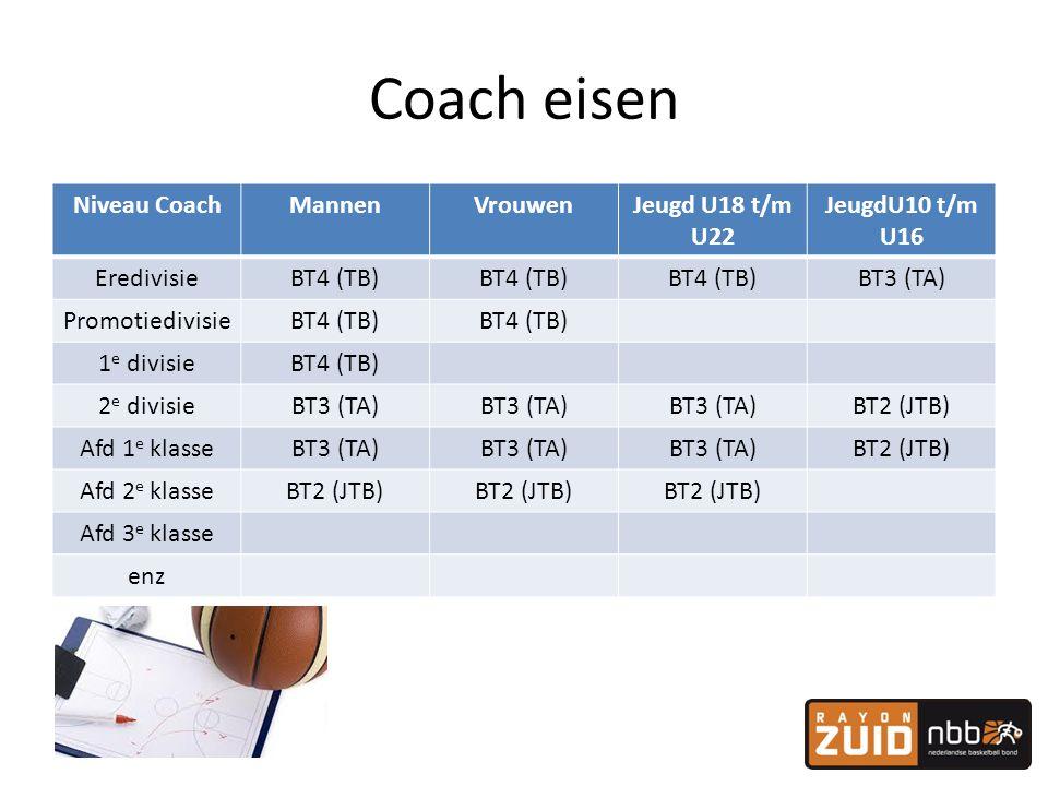 Coach eisen Niveau Coach Mannen Vrouwen Jeugd U18 t/m U22