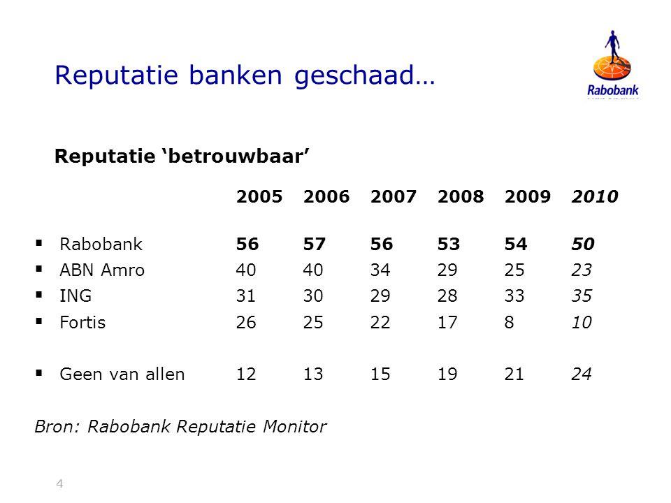 Reputatie banken geschaad…