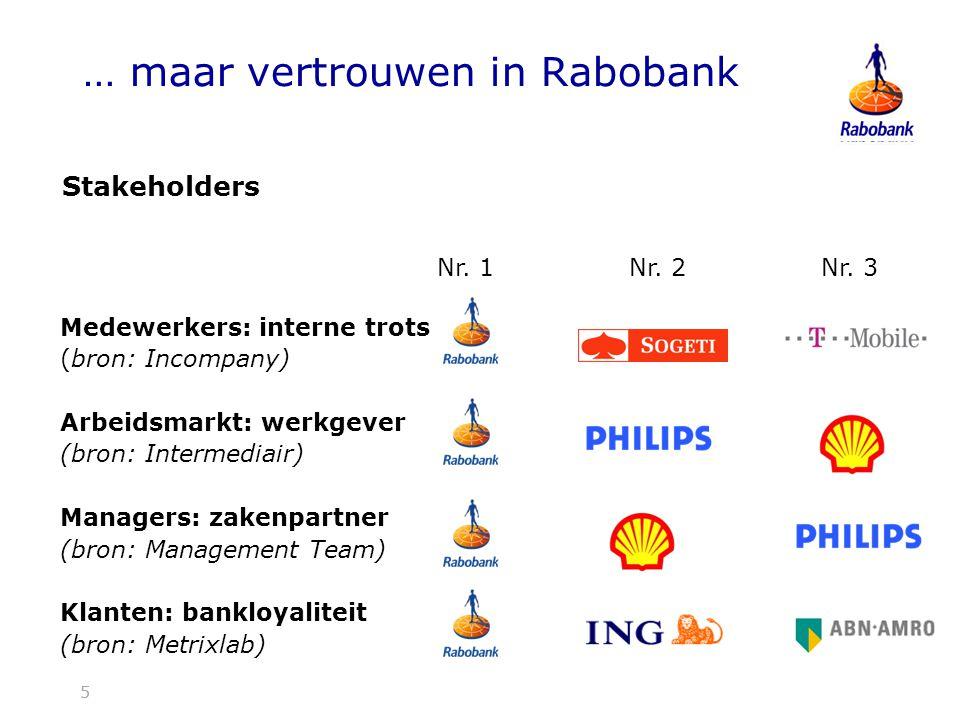 … maar vertrouwen in Rabobank