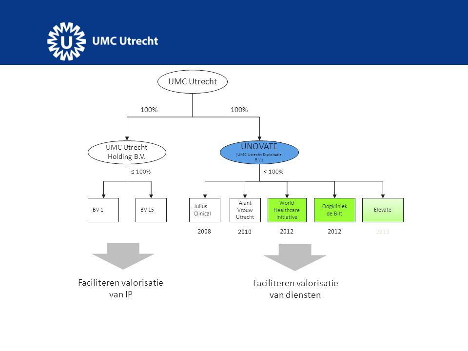 Faciliteren valorisatie van IP Faciliteren valorisatie van diensten