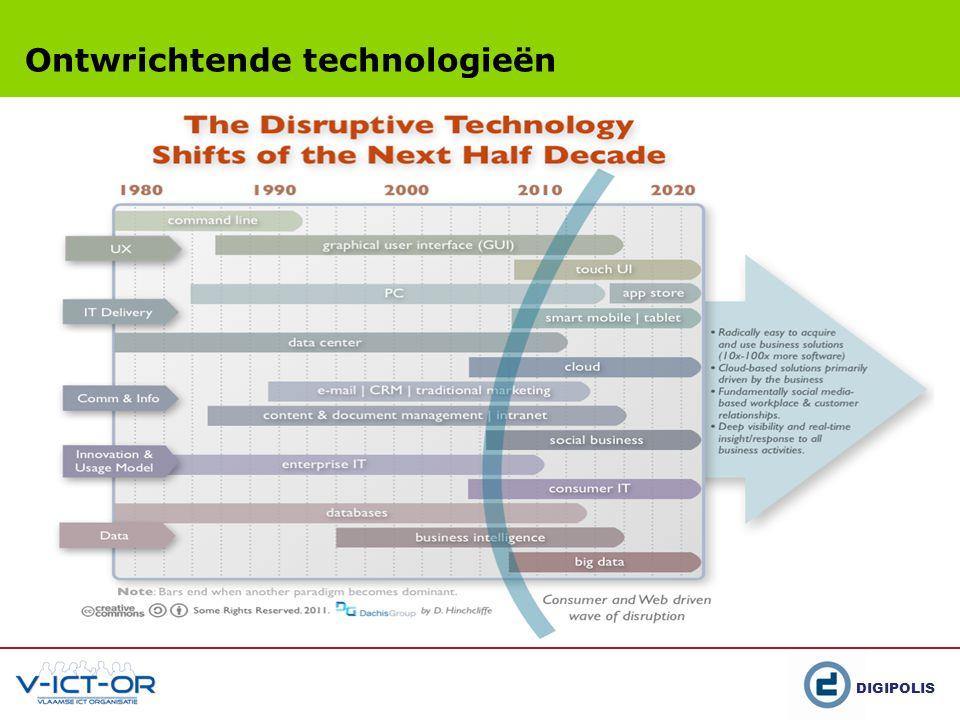 Ontwrichtende technologieën