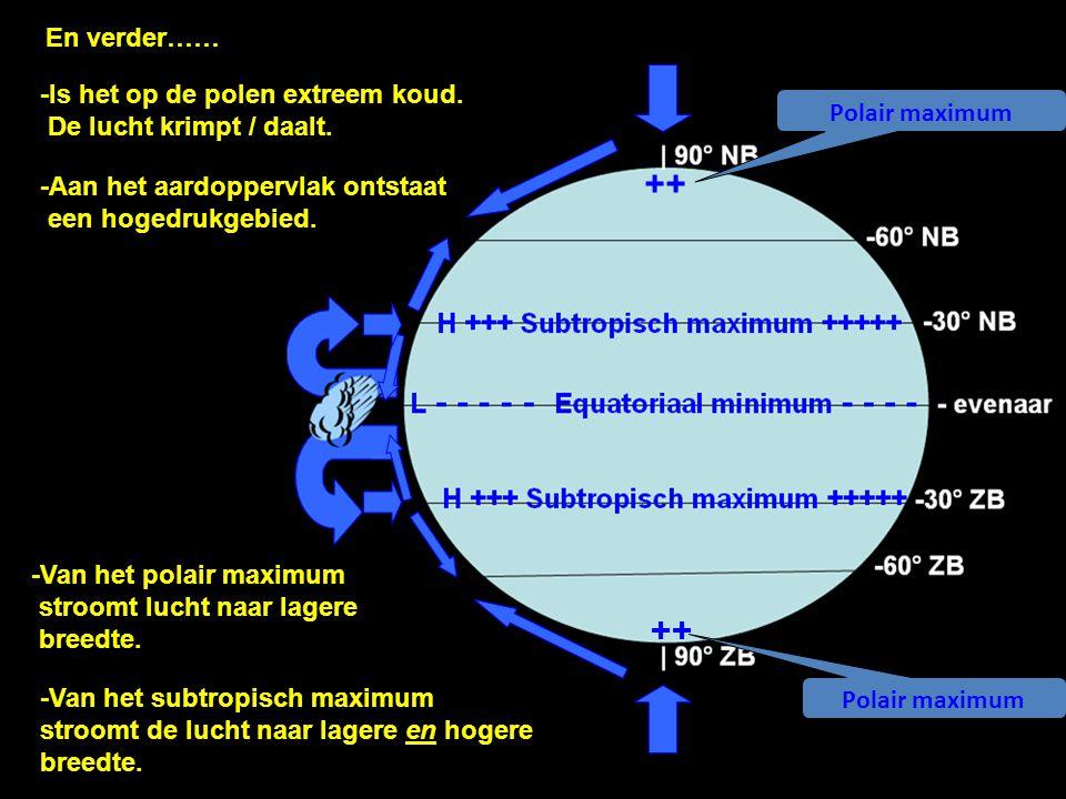 En verder…… -Is het op de polen extreem koud. De lucht krimpt / daalt. Polair maximum. ++ -Aan het aardoppervlak ontstaat een hogedrukgebied.