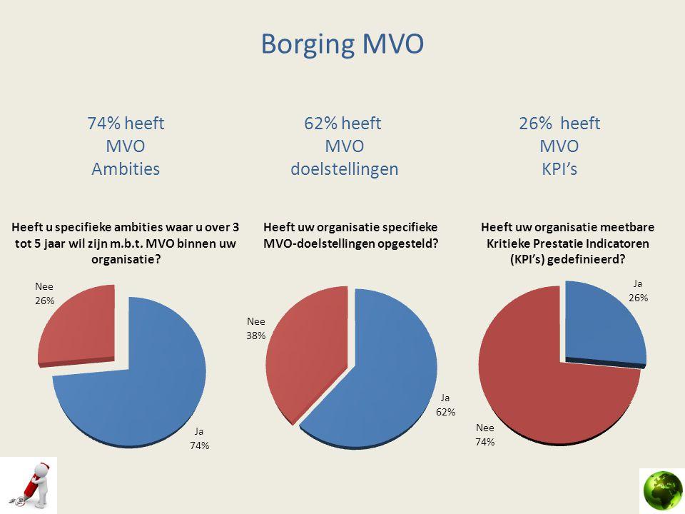 Borging MVO 74% heeft MVO Ambities 62% heeft MVO doelstellingen