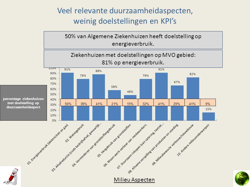 Veel relevante duurzaamheidaspecten, weinig doelstellingen en KPI's