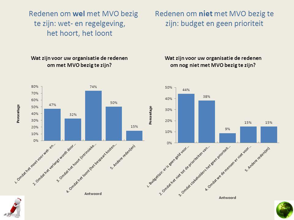 Redenen om niet met MVO bezig te zijn: budget en geen prioriteit