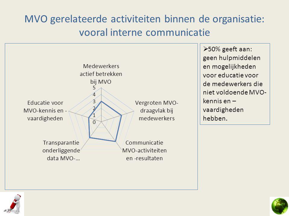 MVO gerelateerde activiteiten binnen de organisatie: vooral interne communicatie