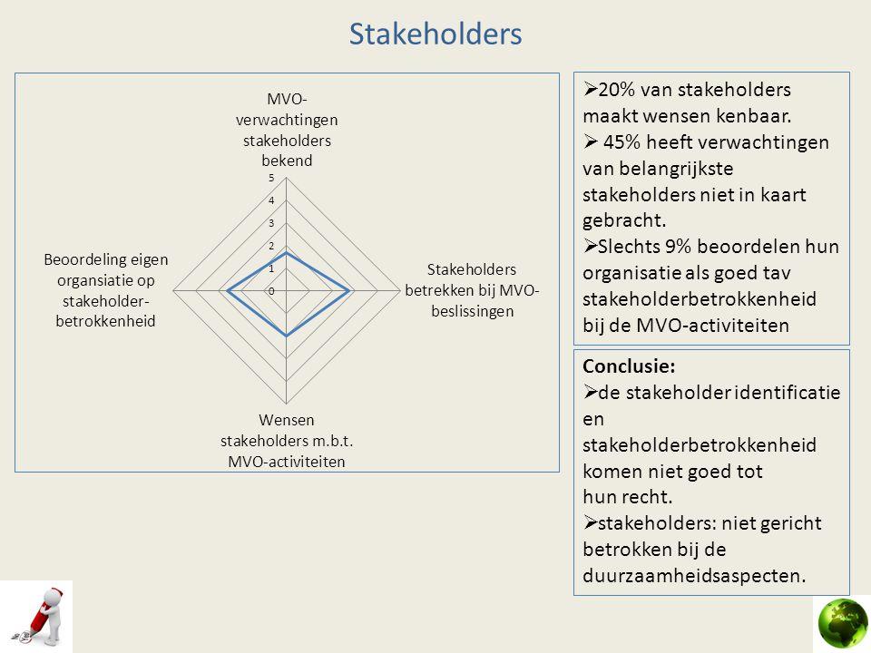 Stakeholders 20% van stakeholders maakt wensen kenbaar.