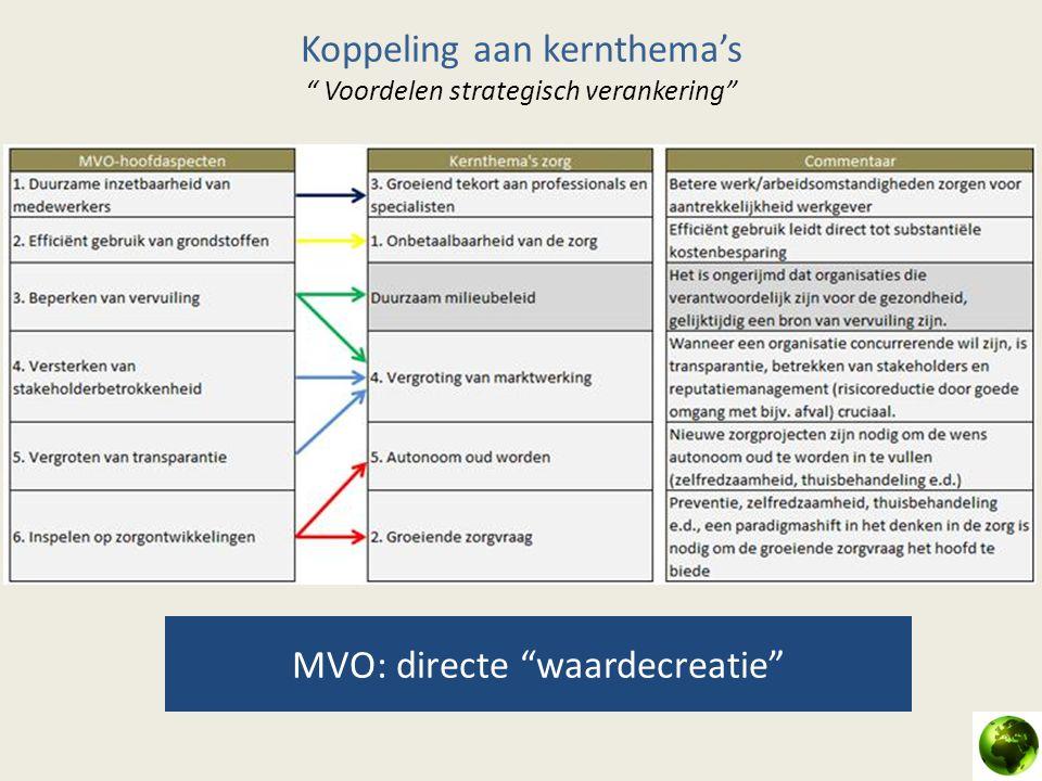 Koppeling aan kernthema's Voordelen strategisch verankering