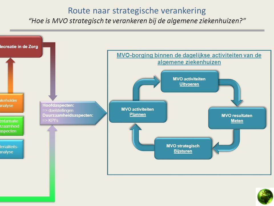 Route naar strategische verankering