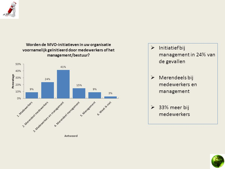 Initiatief bij management in 24% van de gevallen