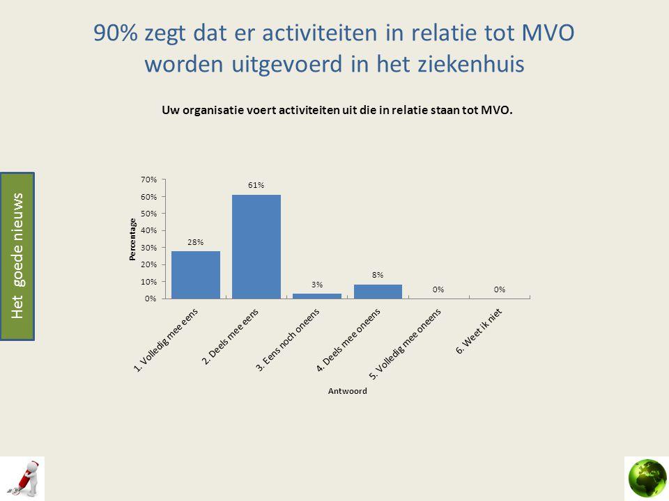 90% zegt dat er activiteiten in relatie tot MVO worden uitgevoerd in het ziekenhuis