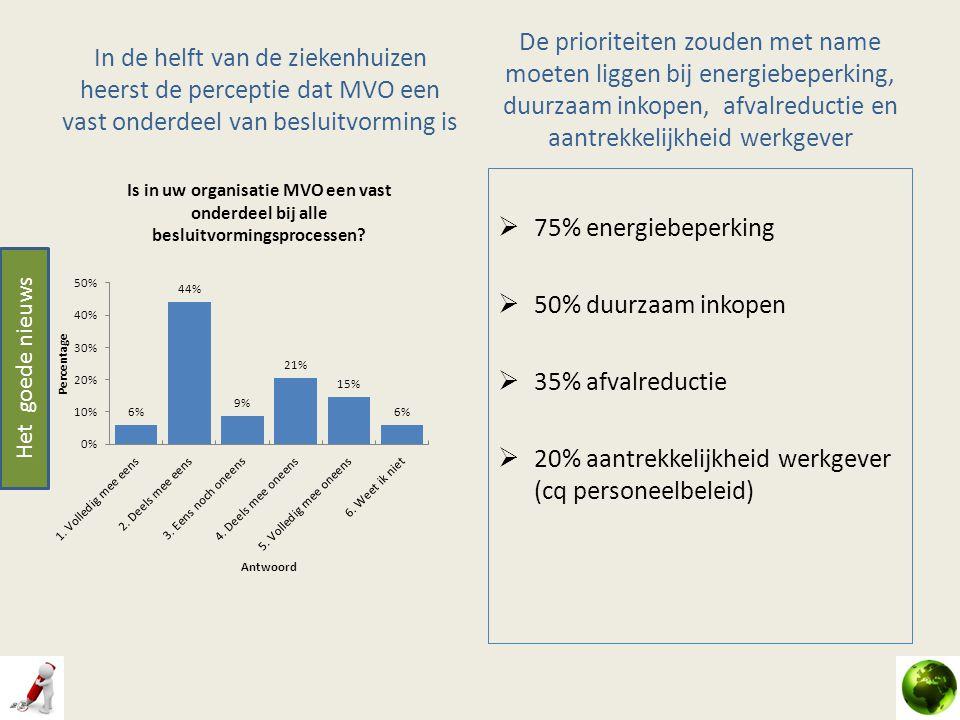 20% aantrekkelijkheid werkgever (cq personeelbeleid)