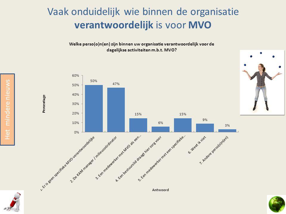 Vaak onduidelijk wie binnen de organisatie verantwoordelijk is voor MVO