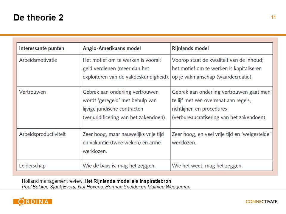 De theorie 2 Holland management review: Het Rijnlands model als inspiratiebron.