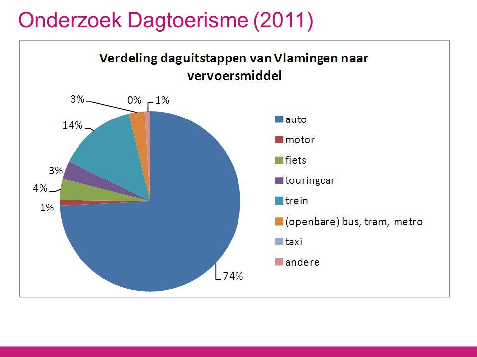Onderzoek Dagtoerisme (2011)