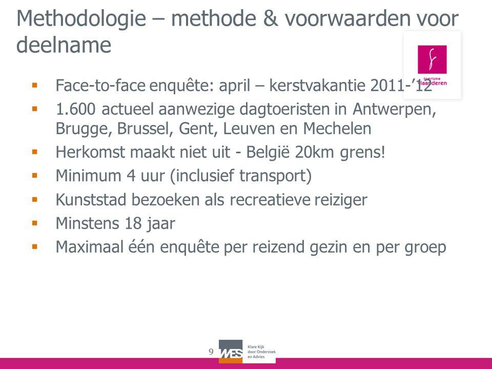 Methodologie – methode & voorwaarden voor deelname