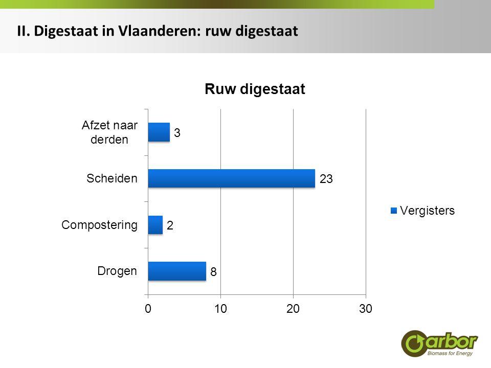 II. Digestaat in Vlaanderen: ruw digestaat