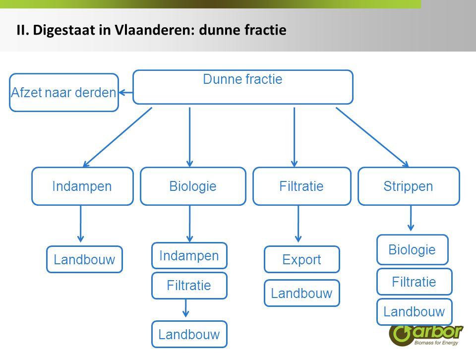 II. Digestaat in Vlaanderen: dunne fractie