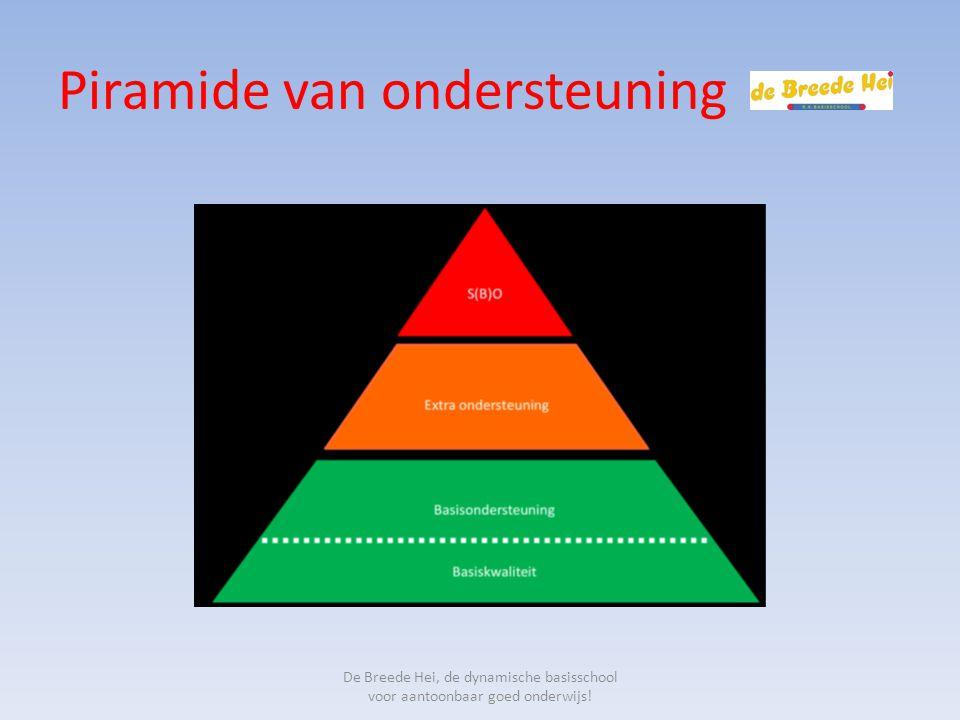 Piramide van ondersteuning