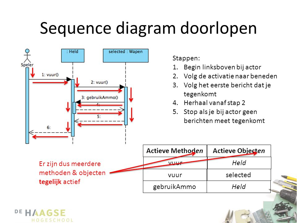 Sequence diagram doorlopen