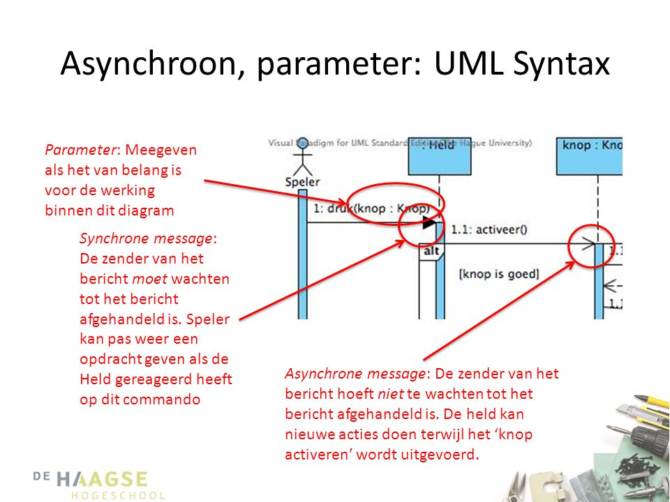 Asynchroon, parameter: UML Syntax