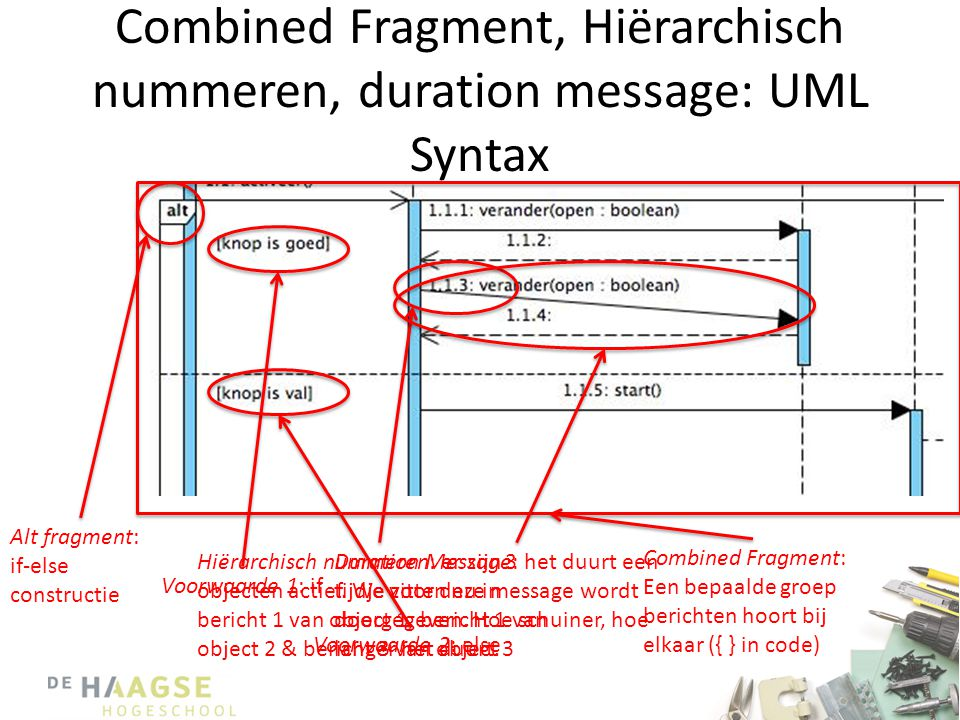 Combined Fragment, Hiërarchisch nummeren, duration message: UML Syntax