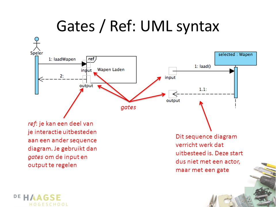 Gates / Ref: UML syntax gates