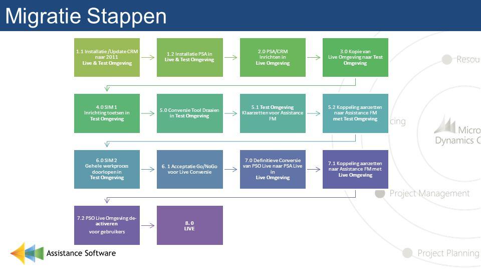 Migratie Stappen 1.1 Installatie /Update CRM naar 2011 Live & Test Omgeving. 1.2 Installatie PSA in Live & Test Omgeving.