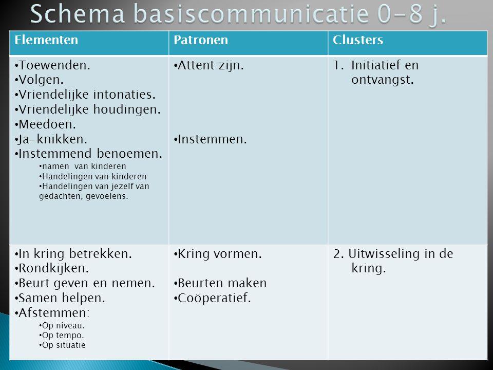 Schema basiscommunicatie 0-8 j.