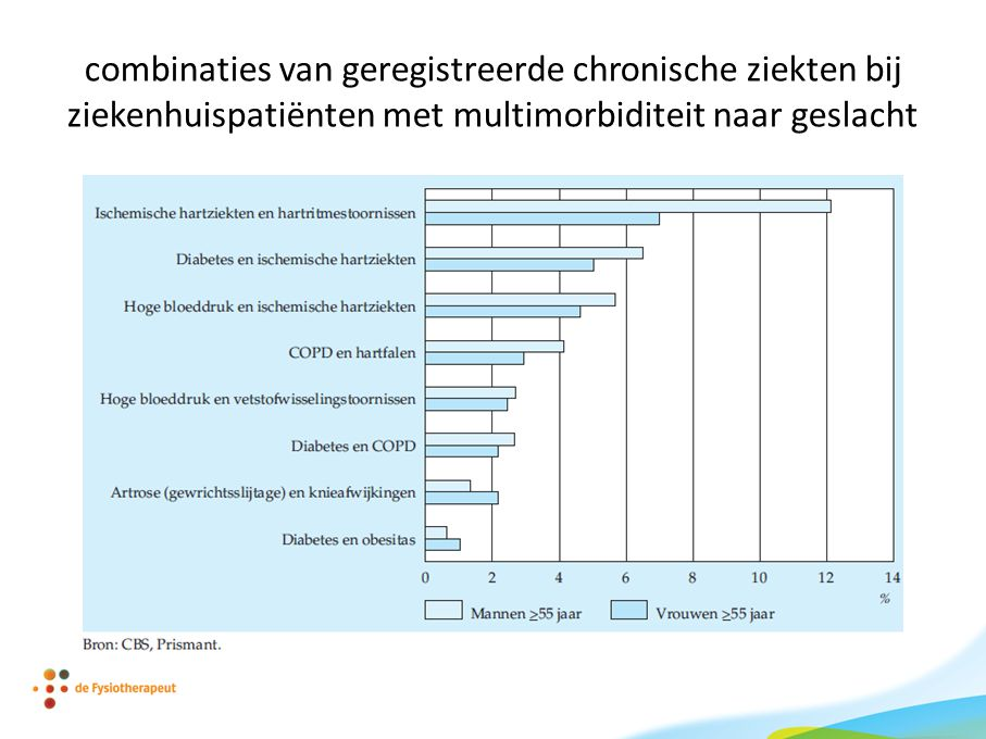 combinaties van geregistreerde chronische ziekten bij ziekenhuispatiënten met multimorbiditeit naar geslacht