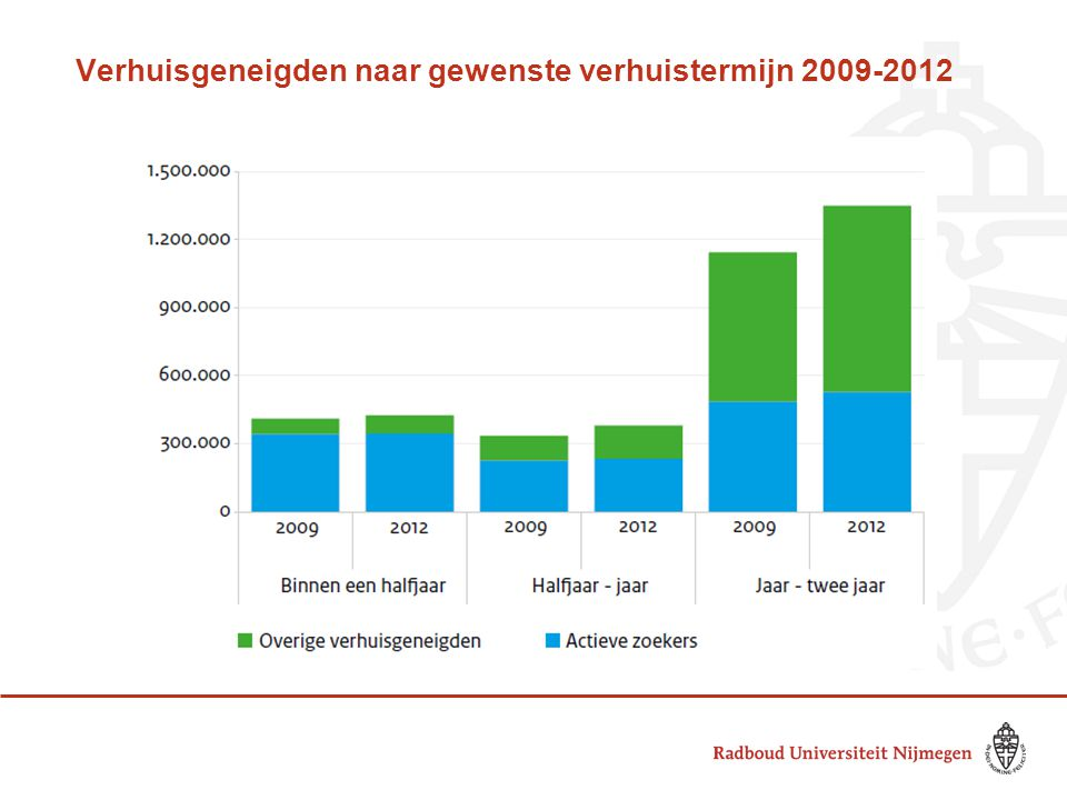 Verhuisgeneigden naar gewenste verhuistermijn 2009-2012