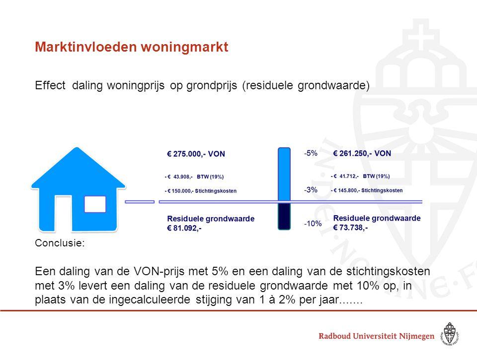 Marktinvloeden woningmarkt