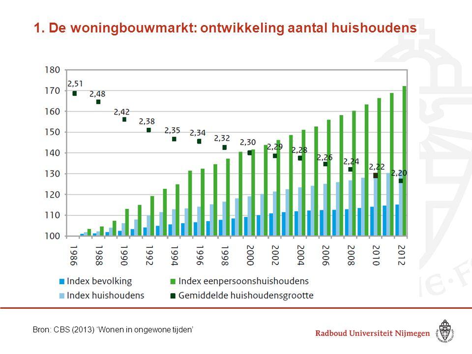 1. De woningbouwmarkt: ontwikkeling aantal huishoudens