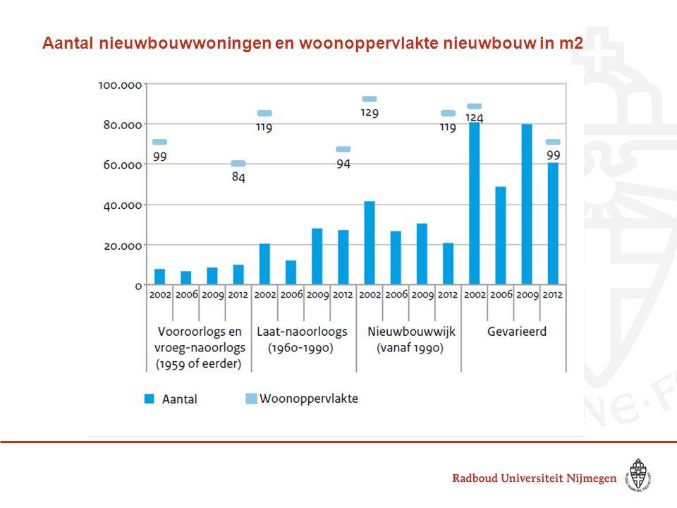 Aantal nieuwbouwwoningen en woonoppervlakte nieuwbouw in m2