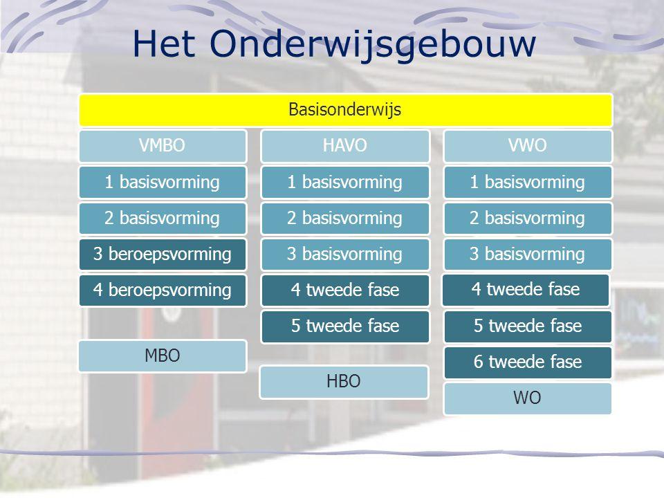 Het Onderwijsgebouw Basisonderwijs VMBO 1 basisvorming 2 basisvorming