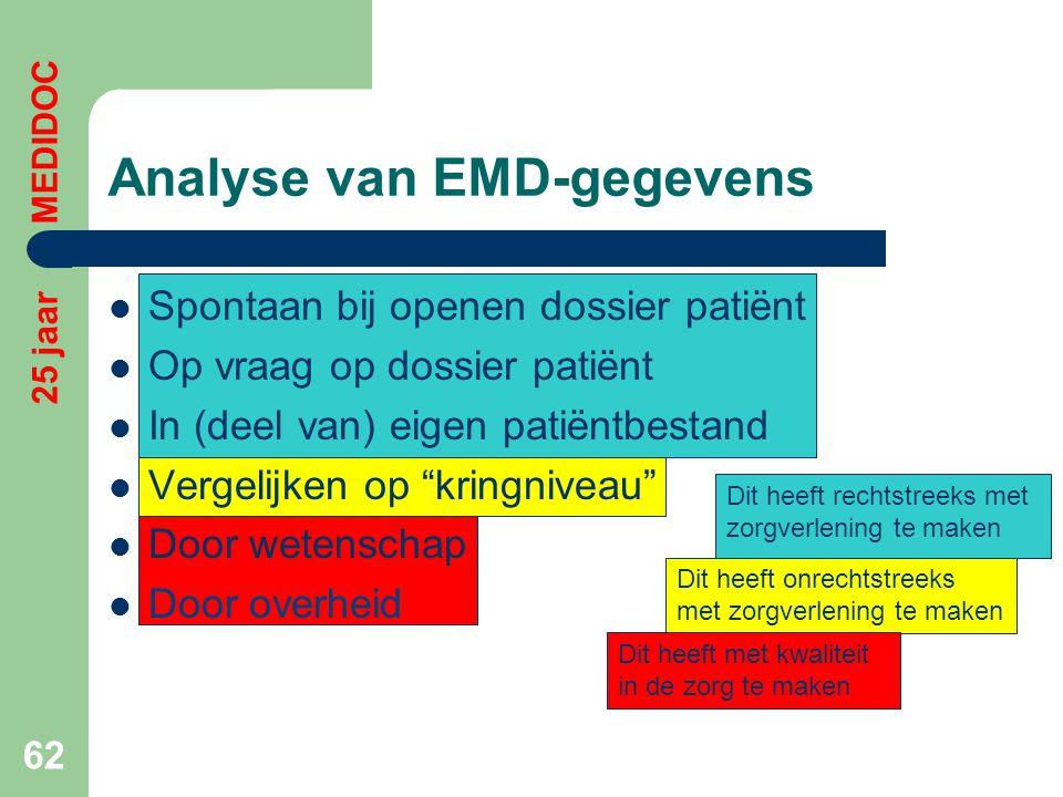 Analyse van EMD-gegevens