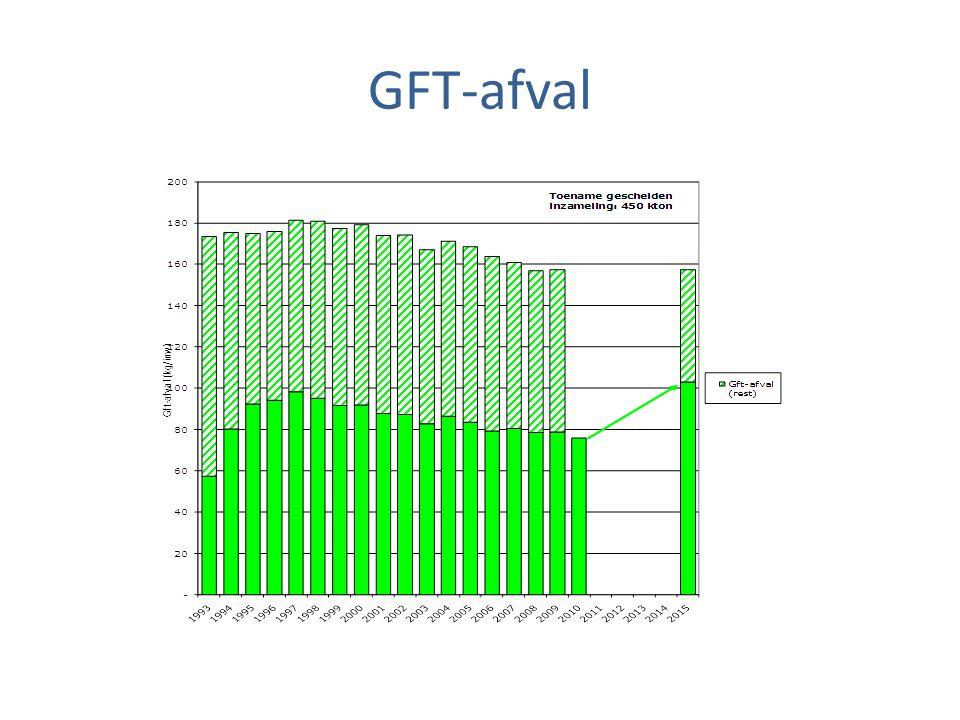 GFT-afval