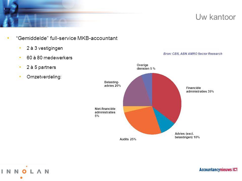 Uw kantoor Gemiddelde full-service MKB-accountant 2 à 3 vestigingen