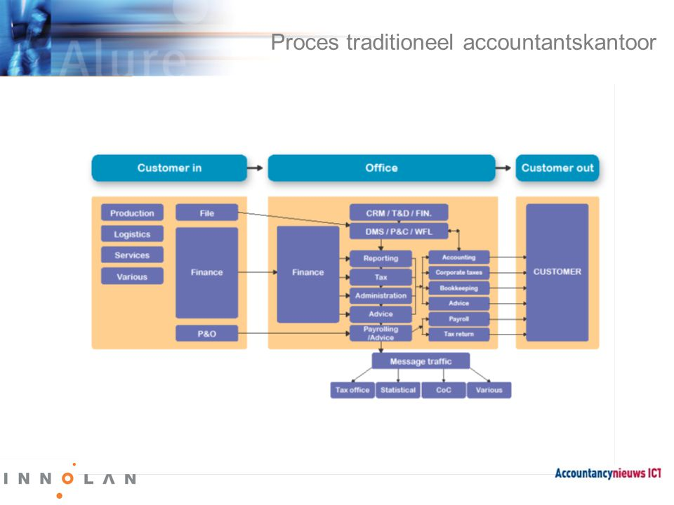 Proces traditioneel accountantskantoor
