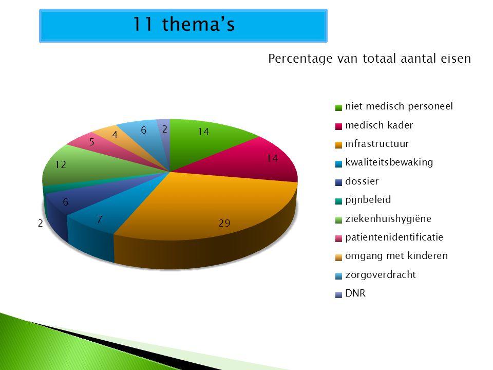 11 thema's Percentage van totaal aantal eisen