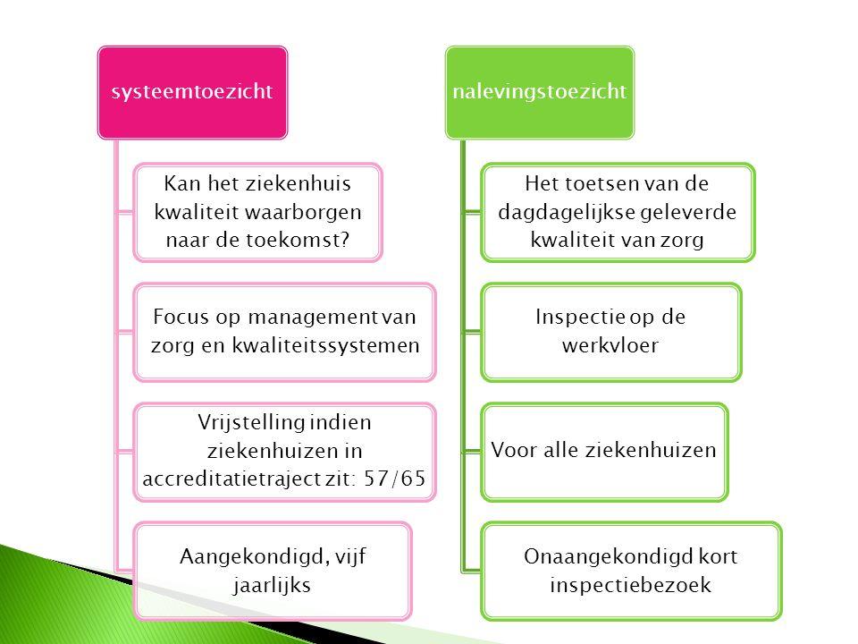 systeemtoezicht Kan het ziekenhuis kwaliteit waarborgen naar de toekomst Focus op management van zorg en kwaliteitssystemen.
