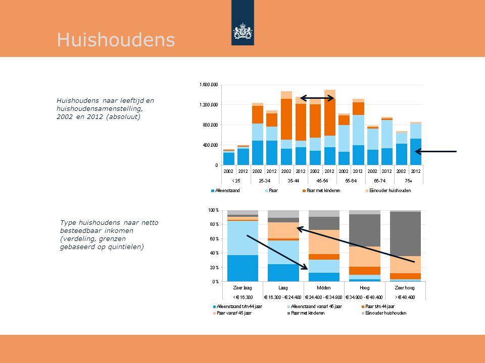 Huishoudens Huishoudens naar leeftijd en huishoudensamenstelling, 2002 en 2012 (absoluut)