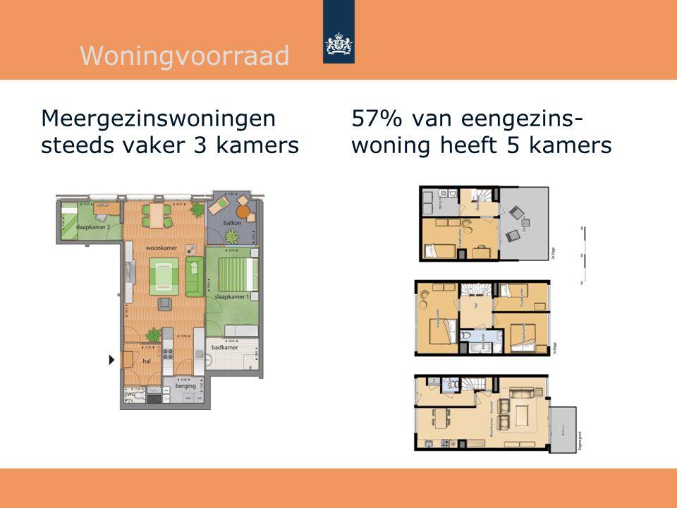 Woningvoorraad Meergezinswoningen steeds vaker 3 kamers